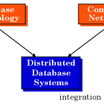 Distributed Database Systems Notes