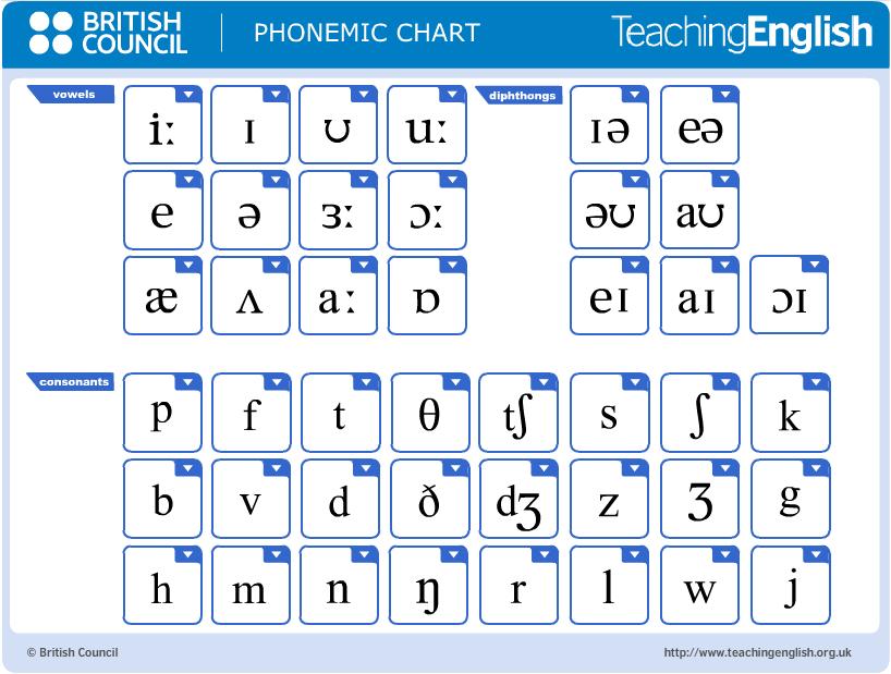 Interactive English Phonemic Chart To Teach Pronunciation Edutechspot