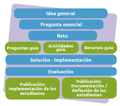 Resultado de imagen para Johnson, L., Adams, S. (2011). Challenge Based Learning