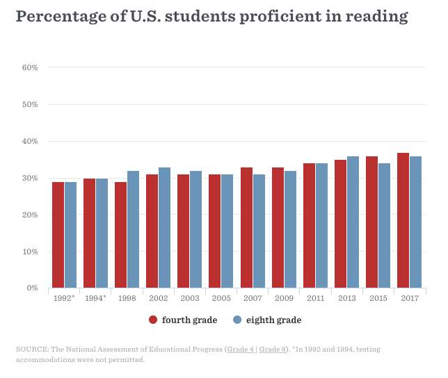 US NAEP reading proficiency scores, initially published in Hard Words by Emily Hanford