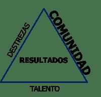 Comunidad: el tercero de los elementos claves de los equipos de ventas de alto desempeñoElemento comunidad en los equipos de ventas de alto desempeño