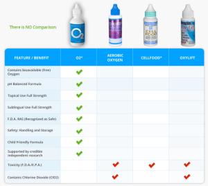 Where to buy liquid oxygen supplement