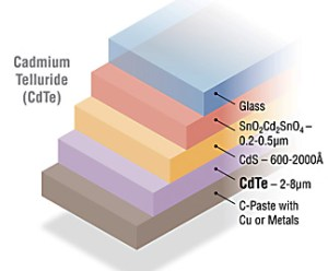 CdTe-Solar-Cell-Diagram