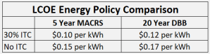 LCOE Energy Policy Comparison