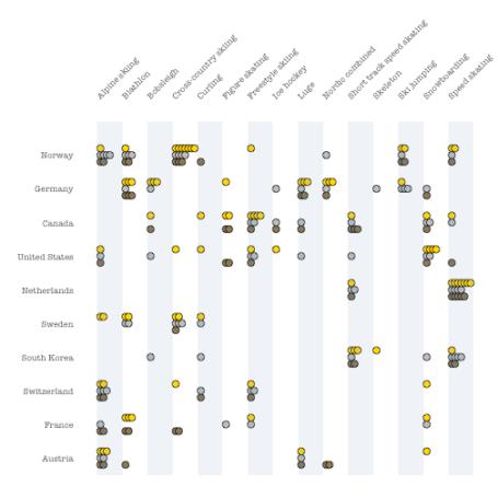 plot of chunk medal_table