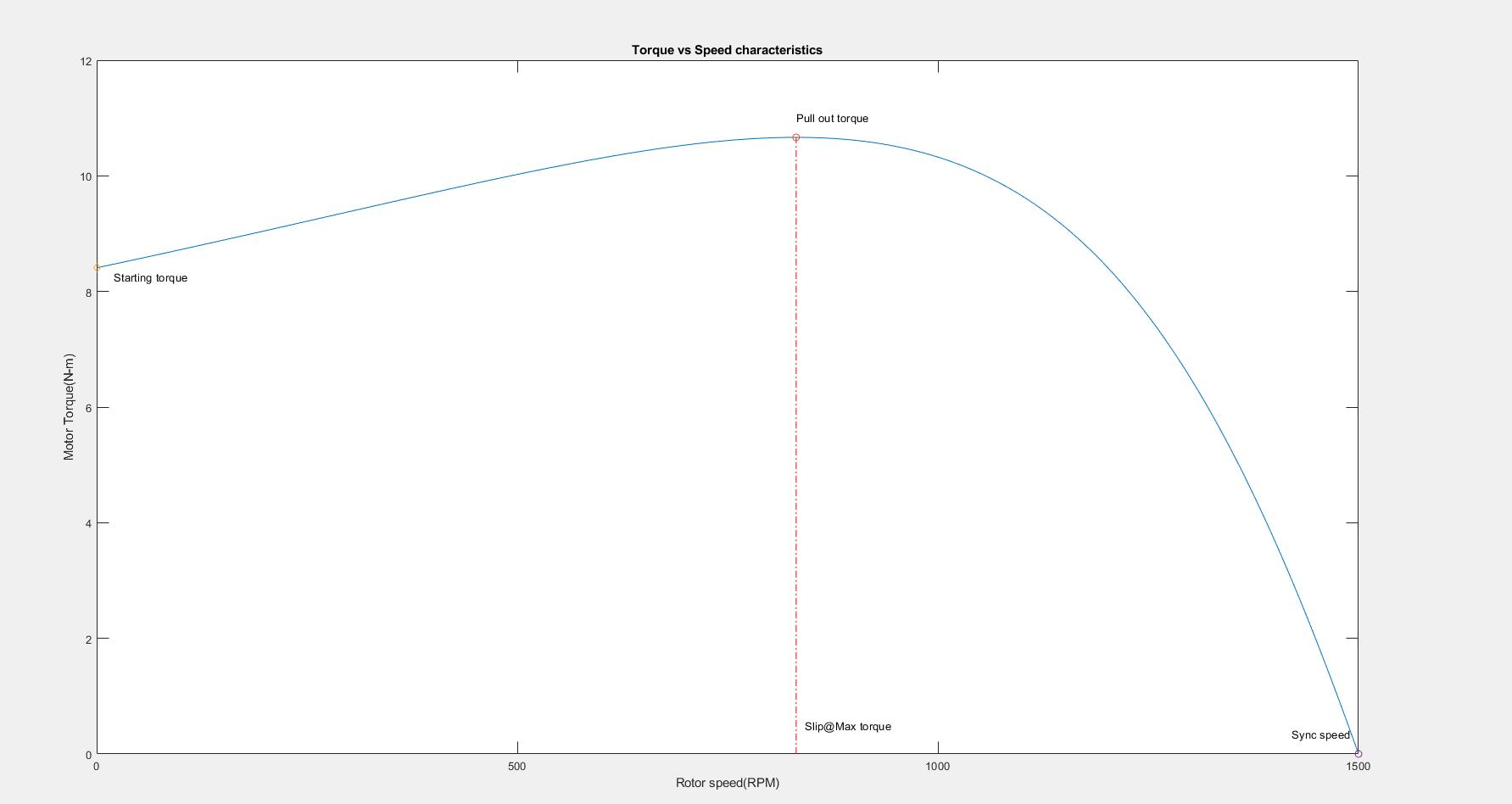 Induction Motor Performance Calculator