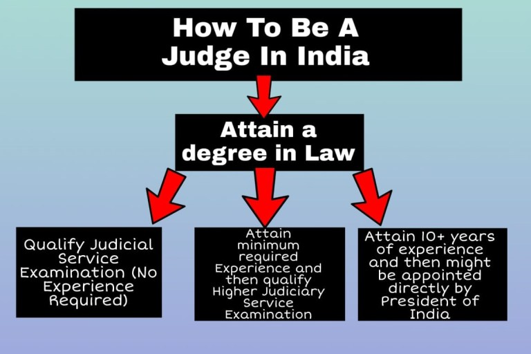 How to become a judge in India - Edzorb Law