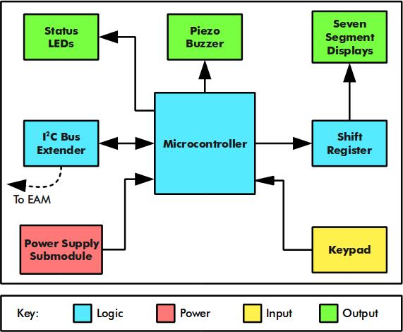 THAT: Electronic Access Module