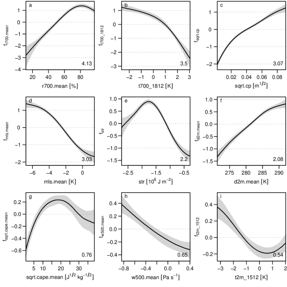 stability-selected effects of the boosted binary logit GAM