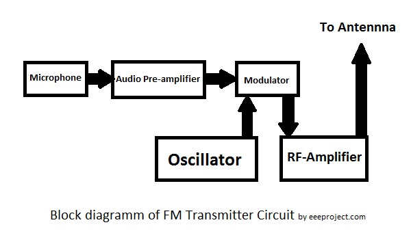 how to make fm transmitter circuit with 3 km range rh eeeproject com Stereo FM Transmitter Circuit FM Transmitter Circuit Board