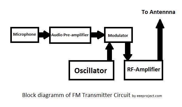 FM Transmitter Circuit block diagram?resize=600%2C354&ssl=1 fm transmitter circuit working and application eee projects simple fm transmitter circuit diagram at gsmx.co
