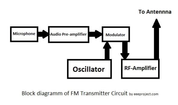 FM transmitter circuit Block diagram