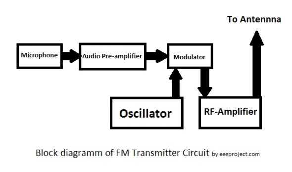 how to make fm transmitter circuit with 3 km range