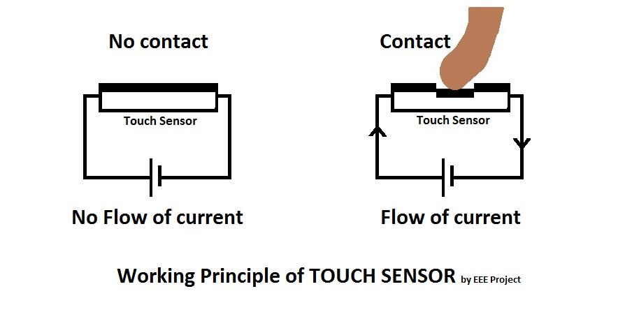 Touch Sensor Working Principle