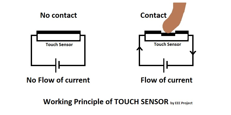 Touch Sensor Working Principle