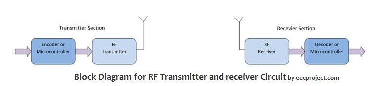 Rf Transmitter And Receiver Circuit  Explained  In Detail