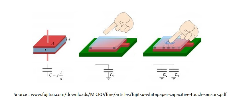 working principle of capacitive touch sensor