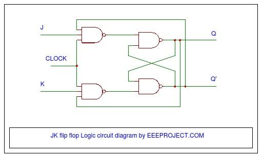 JK Flip Flop [Explained] in Detail