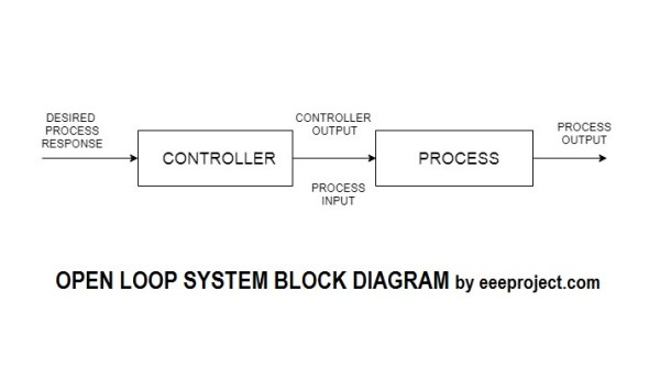 Open Loop System block diagram