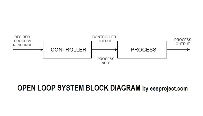 Loop Circuit Diagram | Open Loop System Explained In Detail