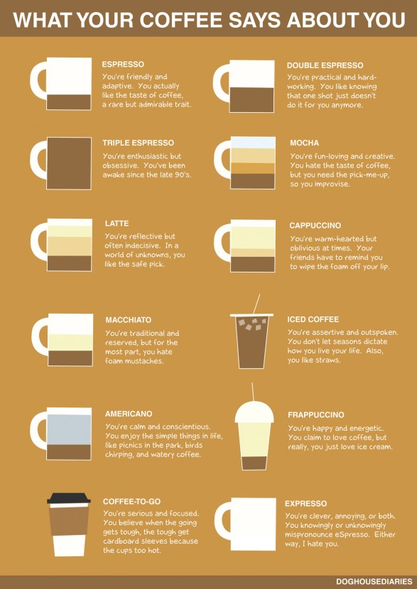 what-your-coffee-says-about-you_51df1d63e9391_w587