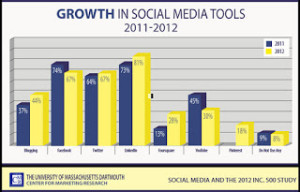 LinkedIn-Facebook-University-Massachusetts-figures-Growth