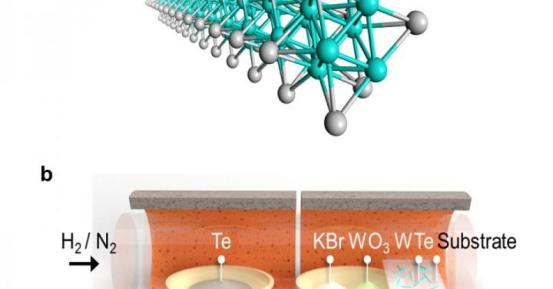 Scale nanowire fabrication