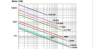 ar rf microwave instrumentation