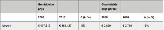 Tabel met gemiddelde prijs per m2 woonoppervlak voor Utrecht