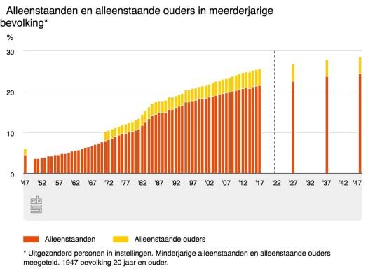 Tabel alleenstaanden en alleenstaande ouders in meerderjarige bevolking