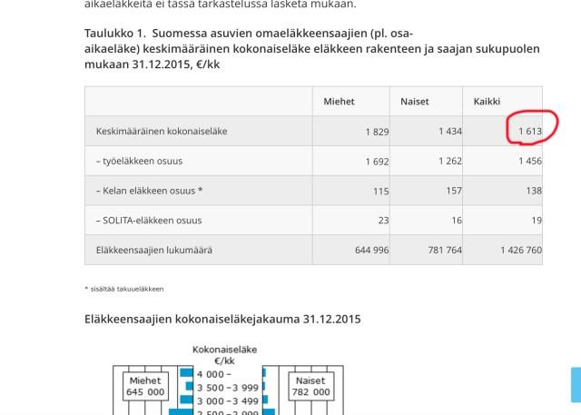 Soomes on keskmine pension 1600 eurot