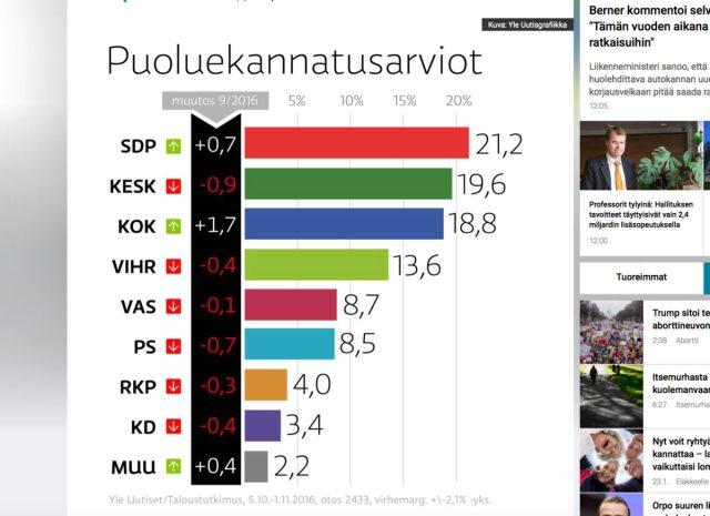 Soomekeelse raadio toimetaja Eestis: Soome valitsus võib kukkuda