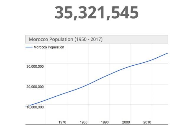 Maroko probleemide peapõhjus – plahvatuslik elanike arvu kasv