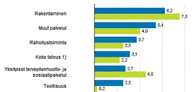 Soomes ülikiire palgatõus, eriti ehitusel