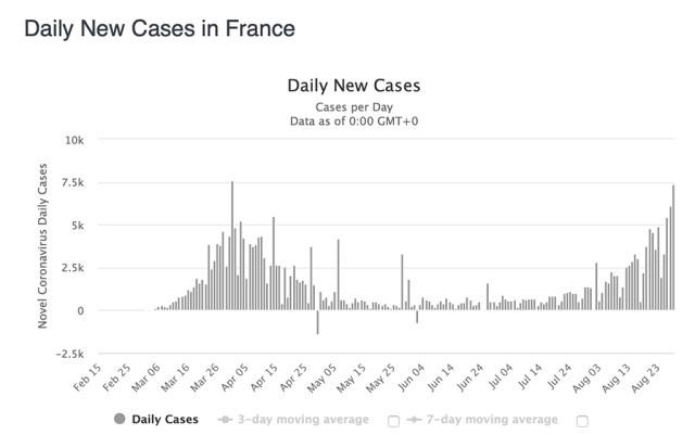 KUUM: Prantsusmaal on koroonaga nakatumine kerkinud kevadisele tasemele, kaalutakse üleriigilist karantiini