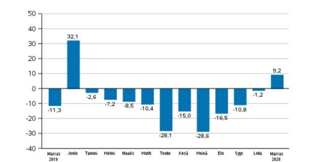 Soome tööstuse uued tellimused pöörasid novembris kasvule