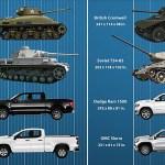 Huvitav võrdlus: Ameerika maasturid on suuremad kui teise ilmasõja aegsed tankid