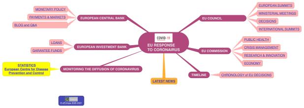 The Ultimate Guide of EU Response to Coronavirus