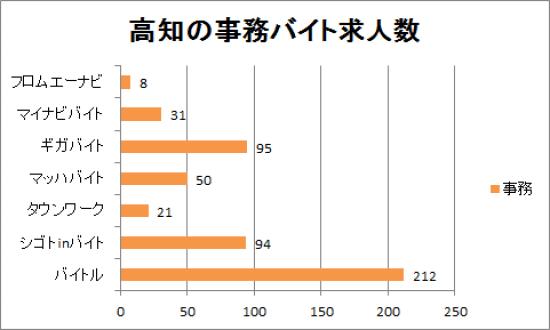 高知の事務バイト求人数のグラフ