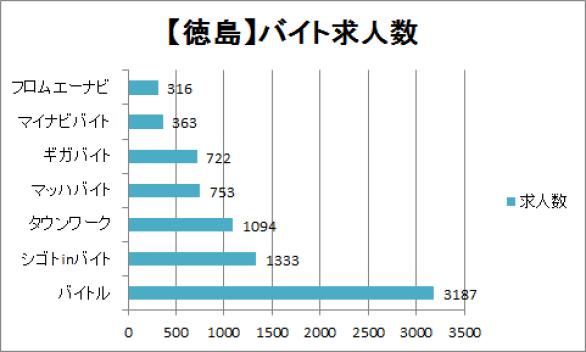 徳島のバイト求人数のグラフ