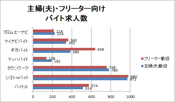徳島の主婦(夫)・フリーター向けバイト求人数のグラフ