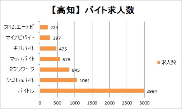 高知のバイト求人数を比較したグラフ