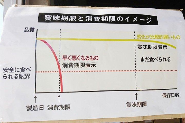 エコイート高知御座店:賞味期限と消費期限の関係