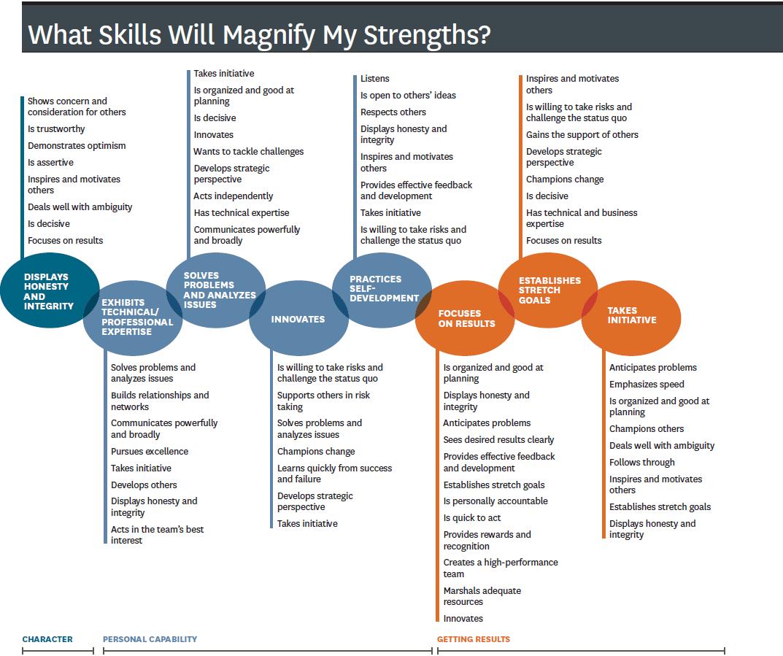 Top 10 Leadership Soft Skills