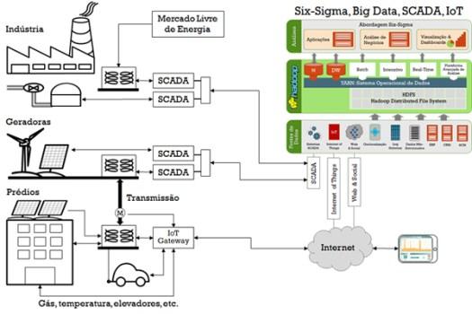 figura-Six-Sigma-Big-Data-SCADA-IoT-v82