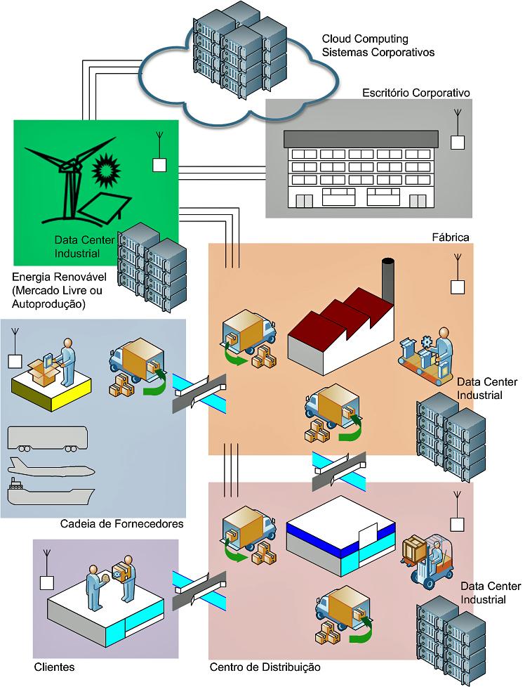 figura-data-center-industrial-energia-renovavel-v81