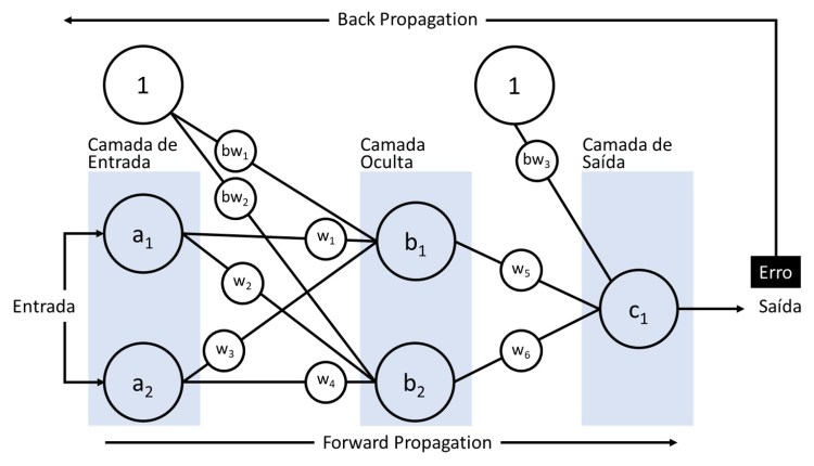 Modelo de Rede Neural Artificial