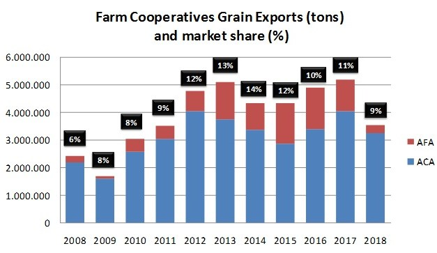 Farm cooperatives lose share in the grain export business