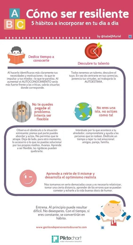 Infografía sobre la resiliencia