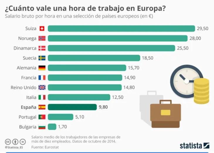 Cuánto se paga en España por hora trabajada